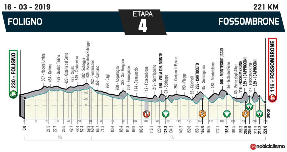 Tirreno-Adriático 2019 – Etapa 4
