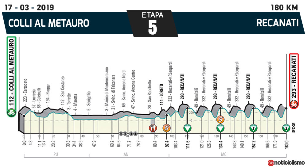 Tirreno-Adriático 2019 – Etapa 5