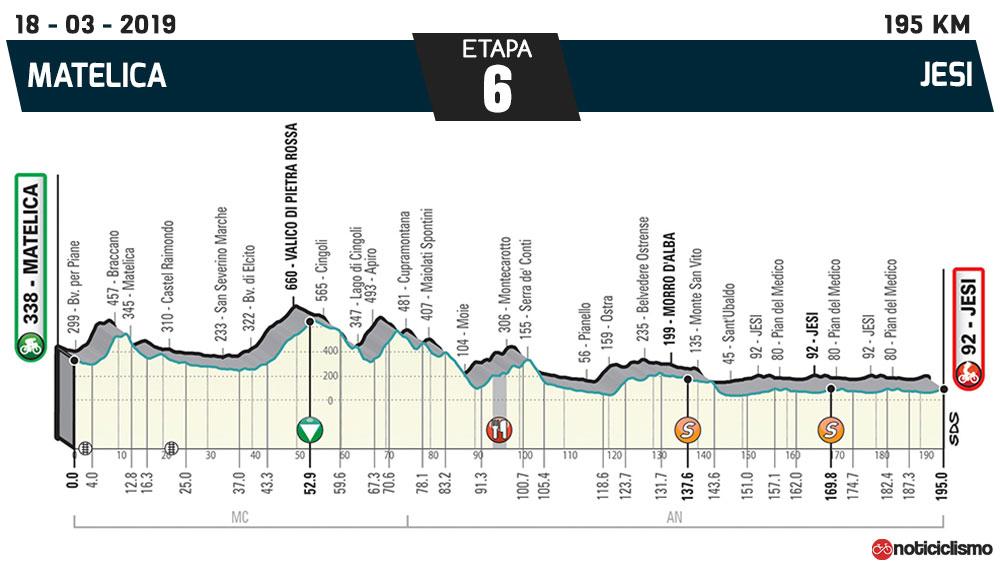 Tirreno-Adriático 2019 – Etapa 6