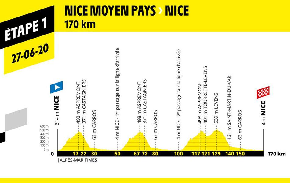 Tour de Francia 2020 - Etapa 1