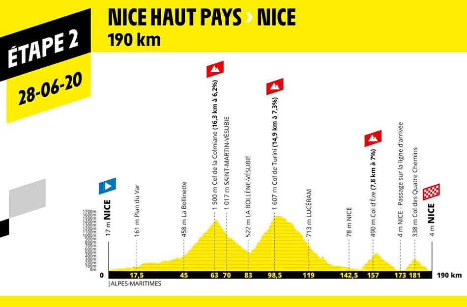 Tour de Francia 2020 - Etapa 2