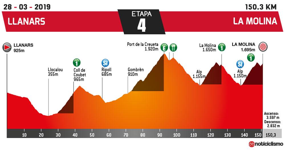 Volta a Catalunya 2019 - Etapa 4