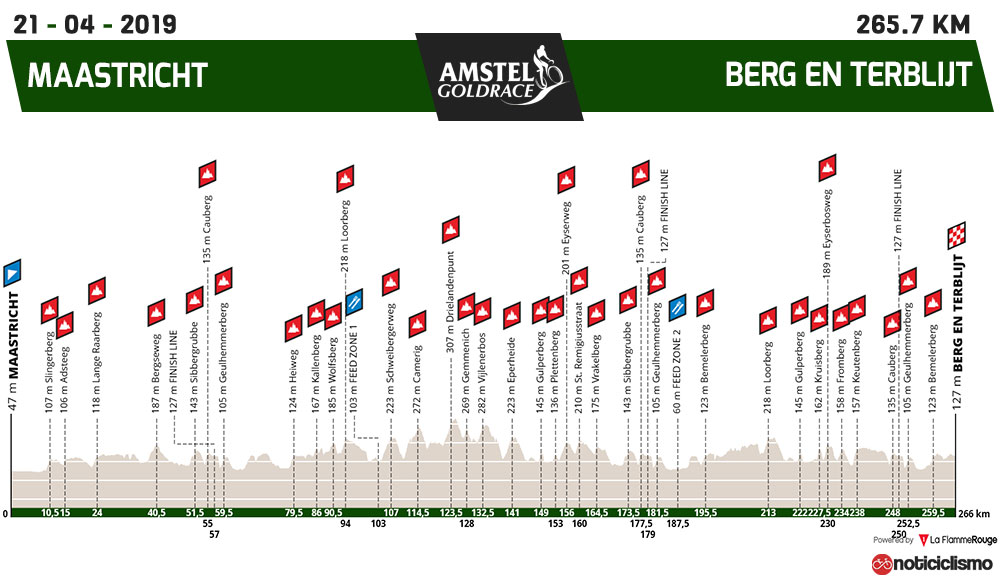 Amstel Gold Race 2019 - Perfil
