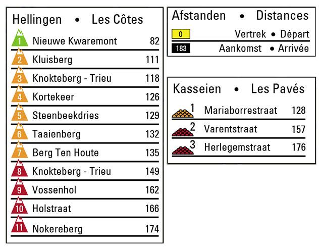 Muros en Dwars Door Vlaanderen 2019