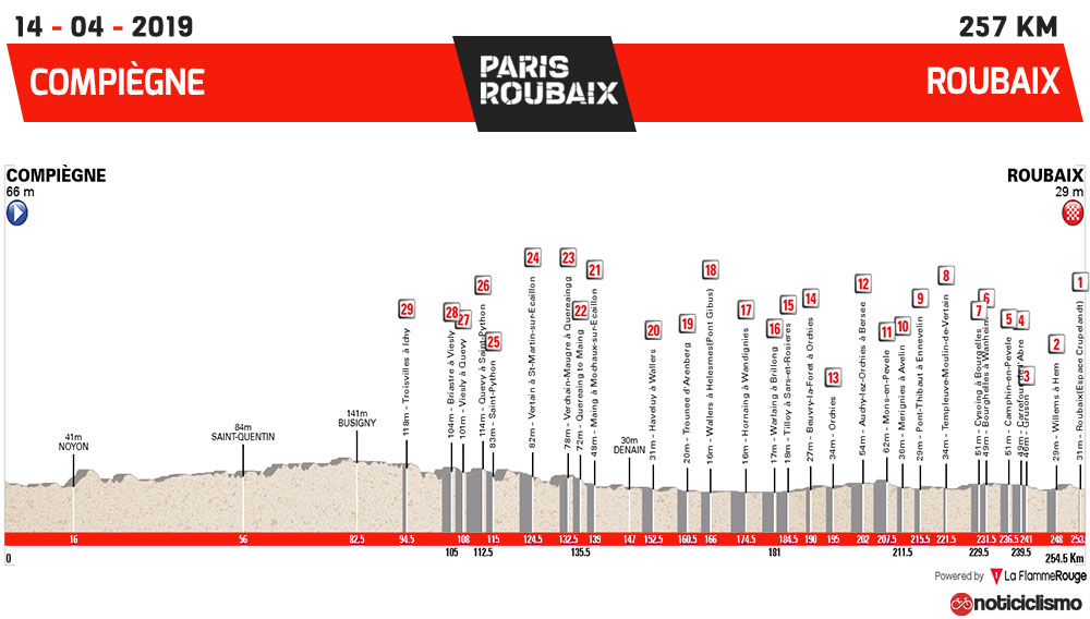 Paris-Roubaix 2019 - Perfil