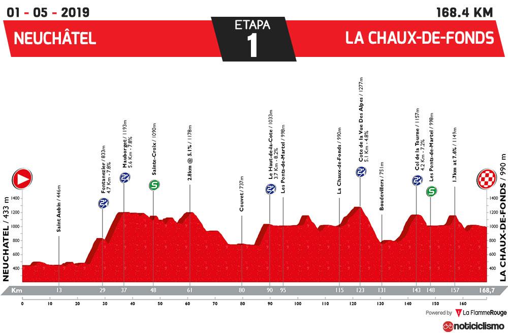 Tour de Romandía 2019 - Etapa 1