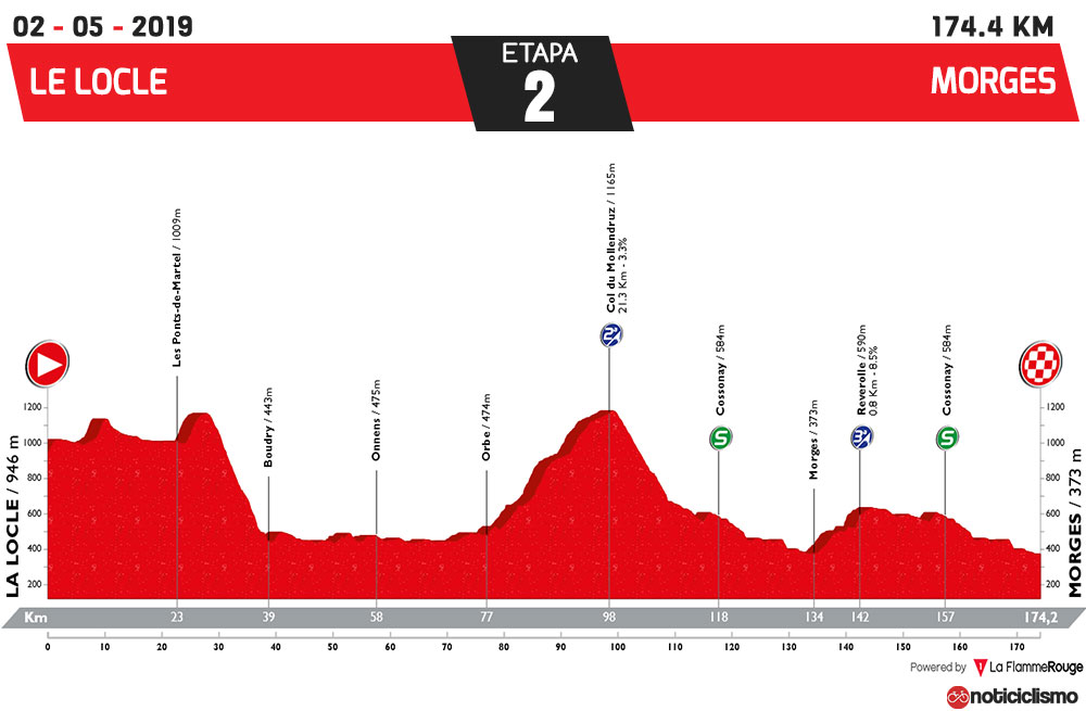 Tour de Romandía 2019 - Etapa 2