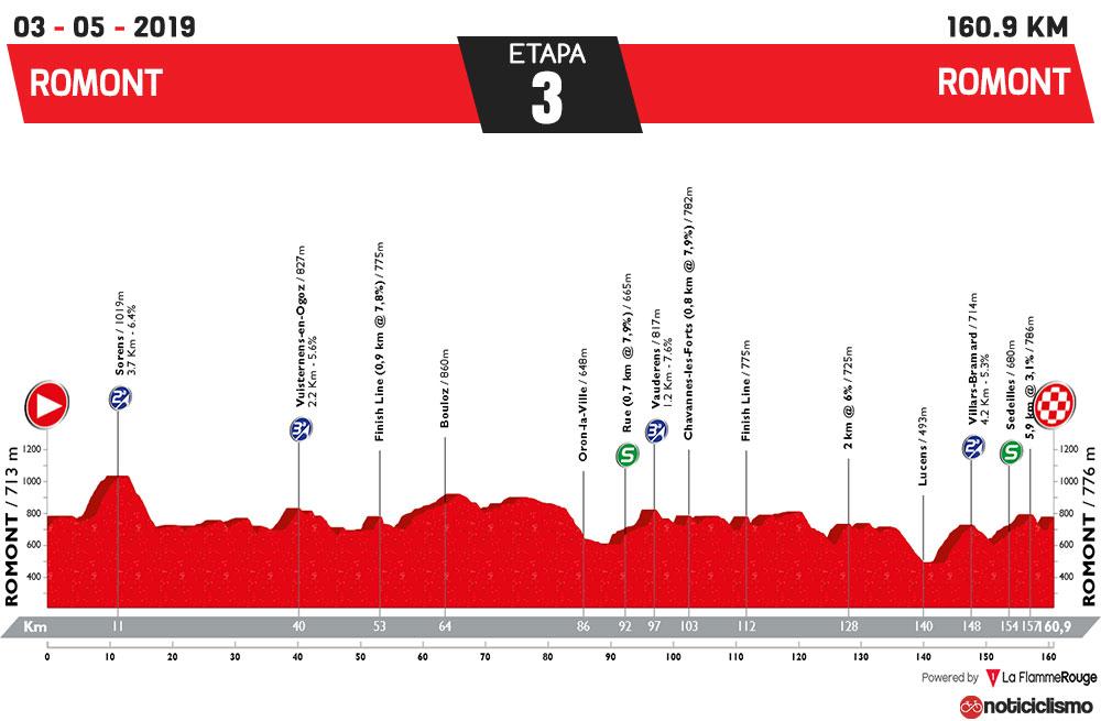 Tour de Romandía 2019 - Etapa 3