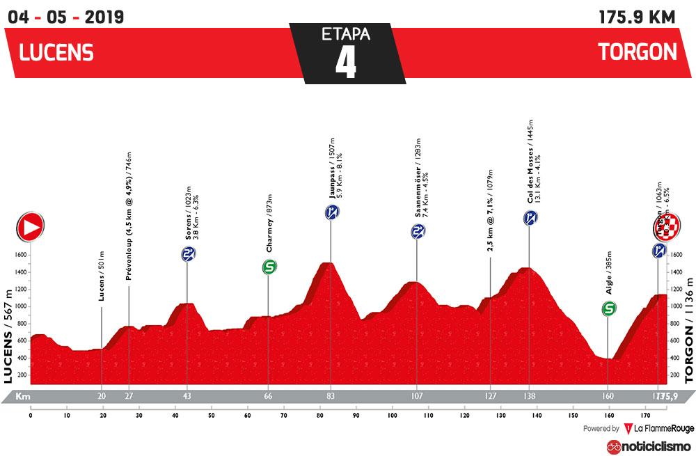 Tour de Romandía 2019 - Etapa 4