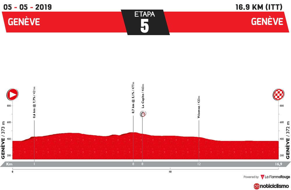 Tour de Romandía 2019 - Etapa 5