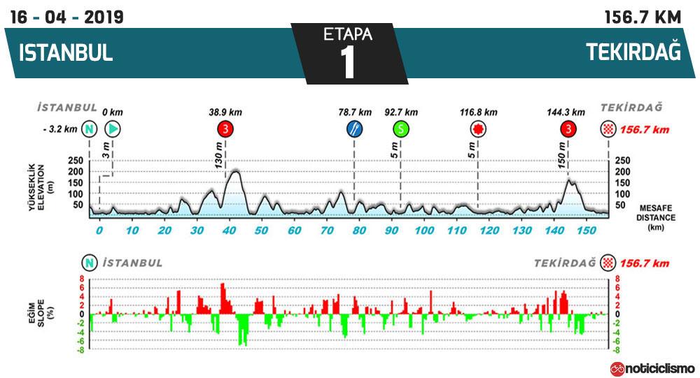 Tour de Turquía 2019 - Etapa 1