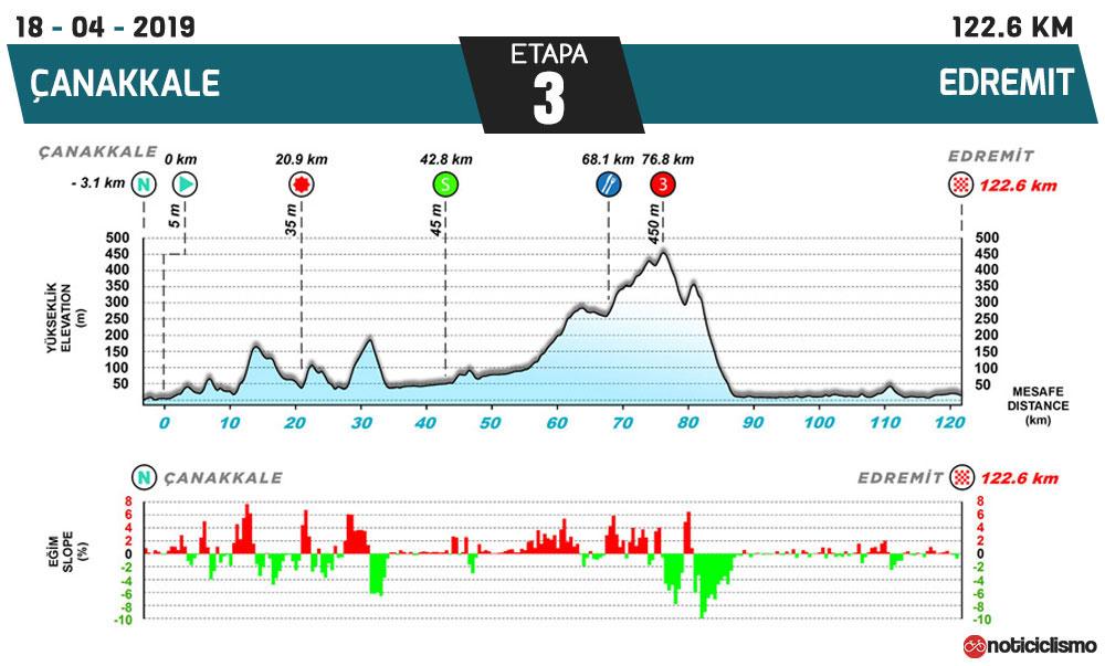 Tour de Turquía 2019 - Etapa 3
