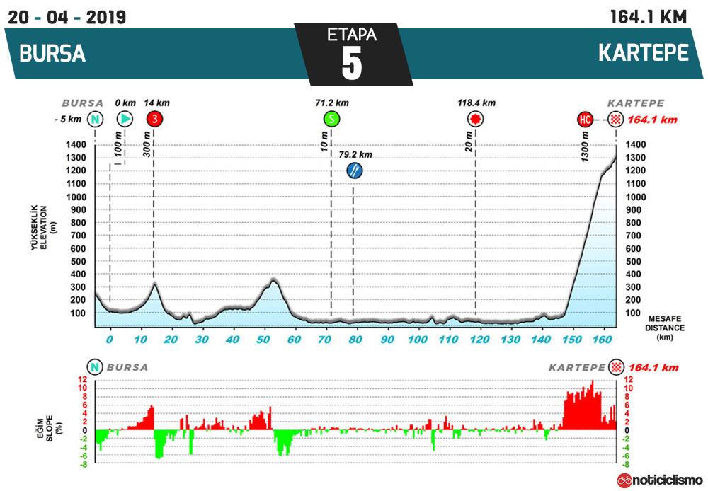 Tour de Turquía 2019 - Etapa 5