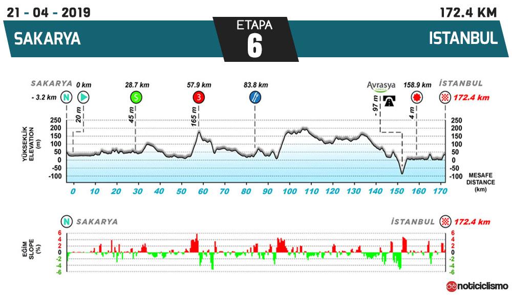 Tour de Turquía 2019 - Etapa 6