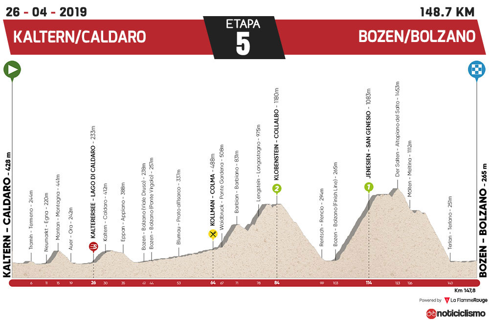 Tour de los Alpes 2019 - Etapa 5