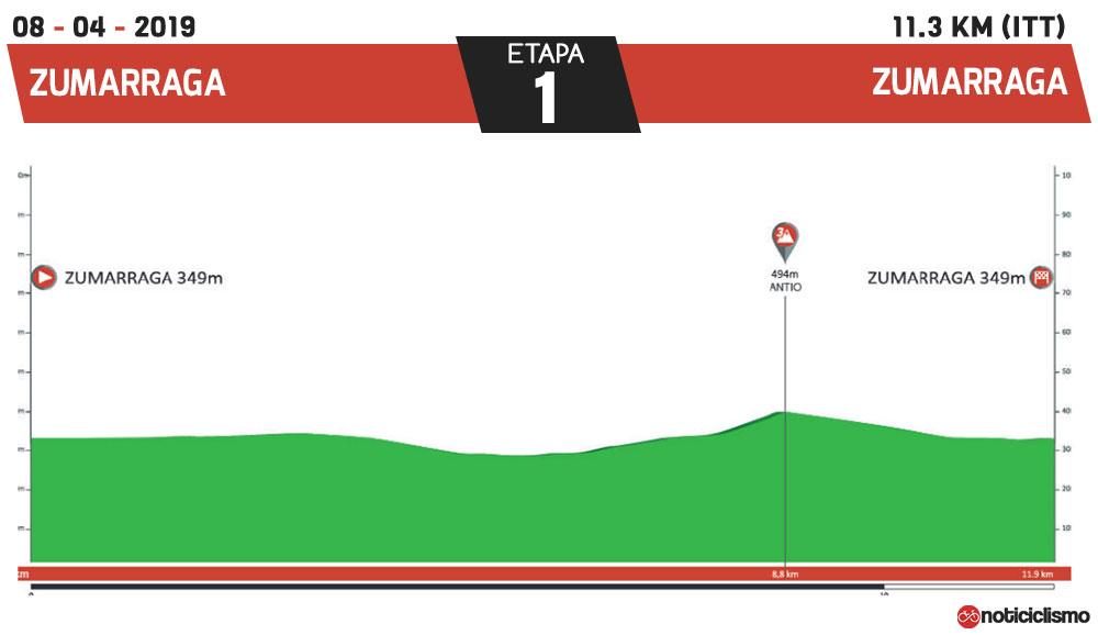 Vuelta al País Vasco 2019 - Etapa 1