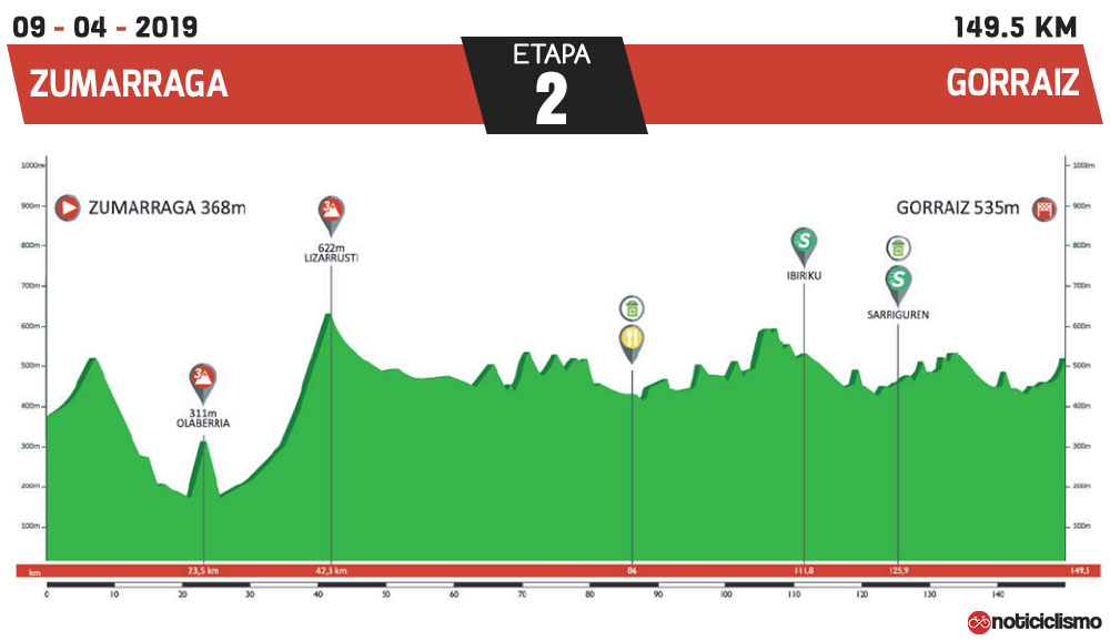 Vuelta al País Vasco 2019 - Etapa 2