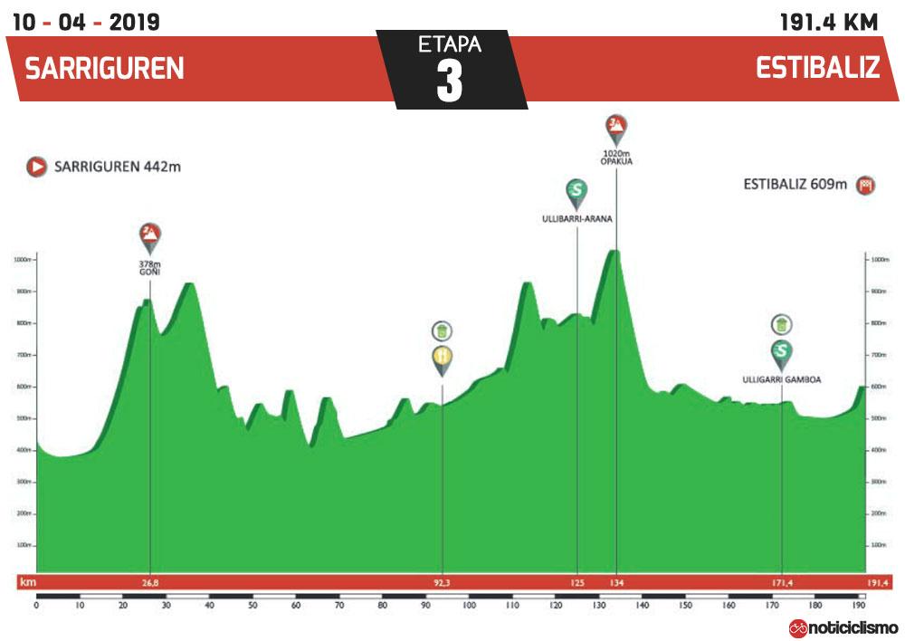 Vuelta al País Vasco 2019 - Etapa 3