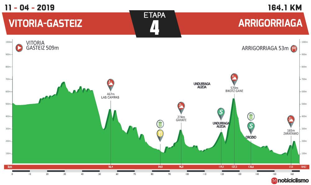 Vuelta al País Vasco 2019 - Etapa 4