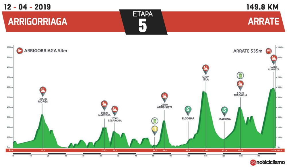 Vuelta al País Vasco 2019 - Etapa 5