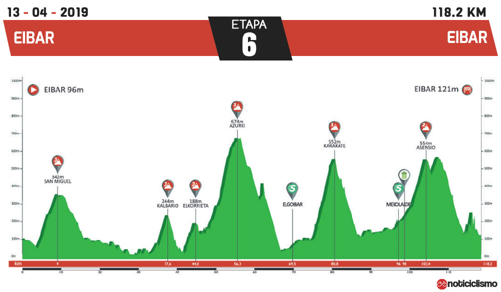 Vuelta al País Vasco 2019 - Etapa 6
