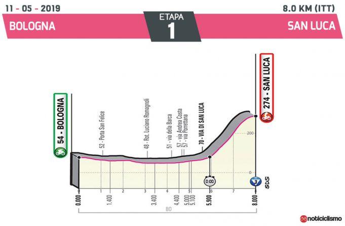 Giro de Italia 2019 – Etapa 1