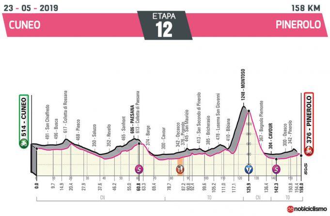 Giro de Italia 2019 – Etapa 12