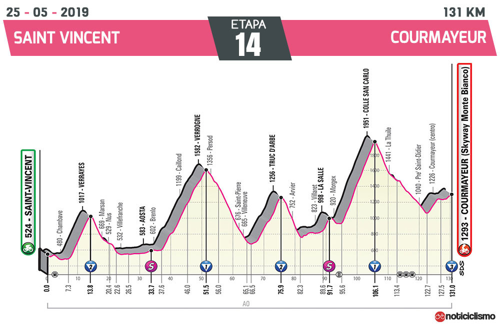Giro de Italia 2019 – Etapa 14