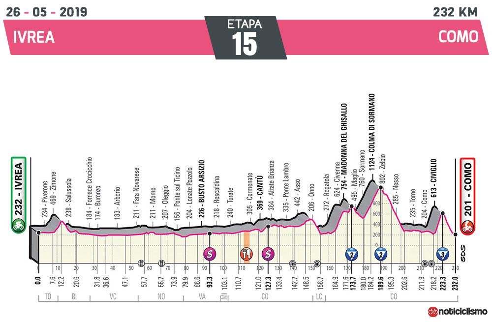 Giro de Italia 2019 – Etapa 15