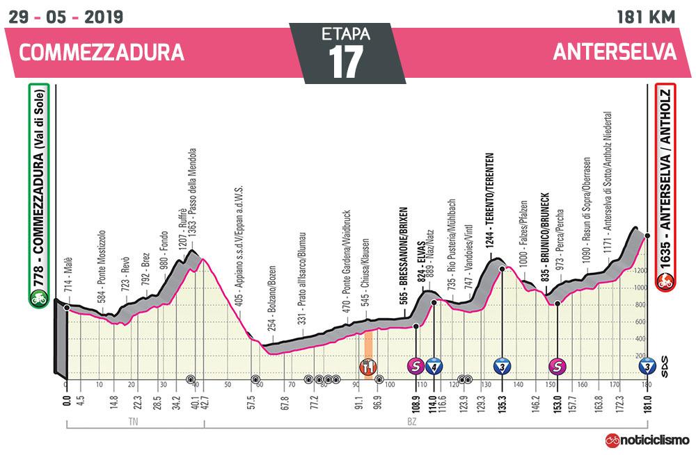 Giro de Italia 2019 – Etapa 17