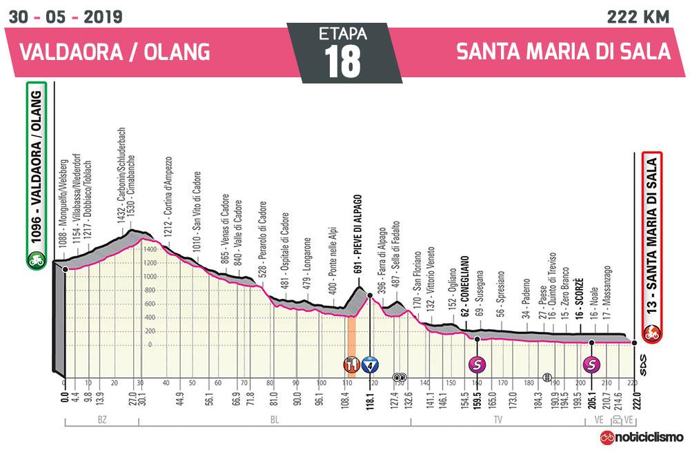 Giro de Italia 2019 – Etapa 18
