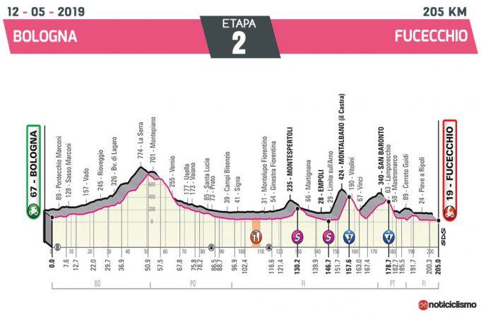 Giro de Italia 2019 – Etapa 2