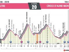 Giro de Italia 2019 – Etapa 20