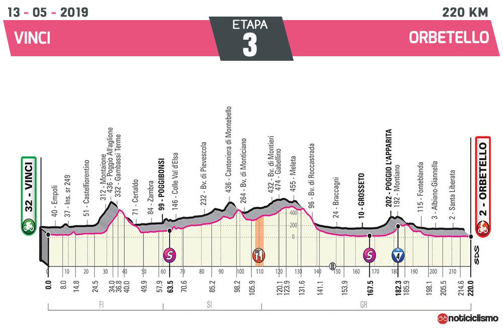 Giro de Italia 2019 – Etapa 3
