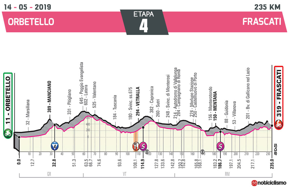 Giro de Italia 2019 – Etapa 4
