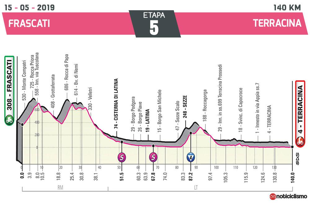 Giro de Italia 2019 – Etapa 5