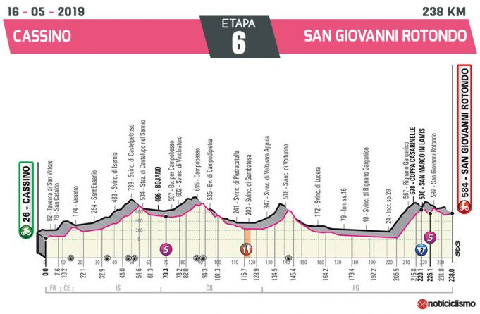 Giro de Italia 2019 – Etapa 6
