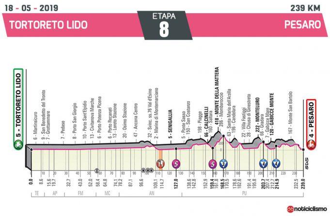 Giro de Italia 2019 – Etapa 8