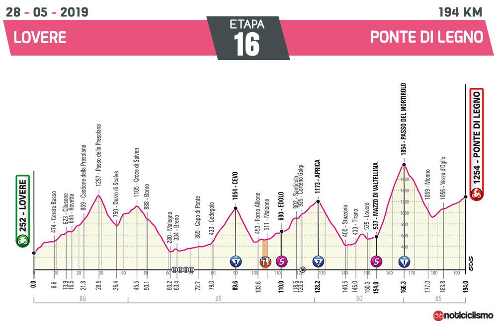 Giro de Italia 2019 - Etapa 16 Nuevo