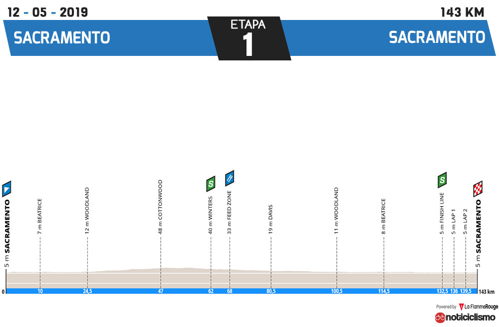 Tour de California 2019 - Etapa 1