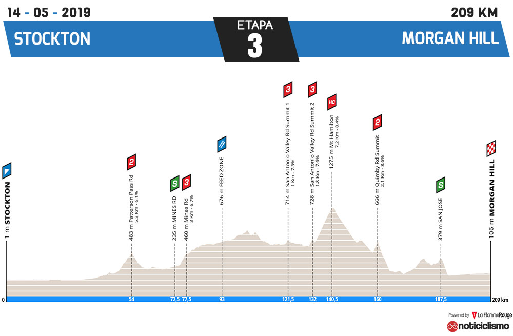 Tour de California 2019 - Etapa 3