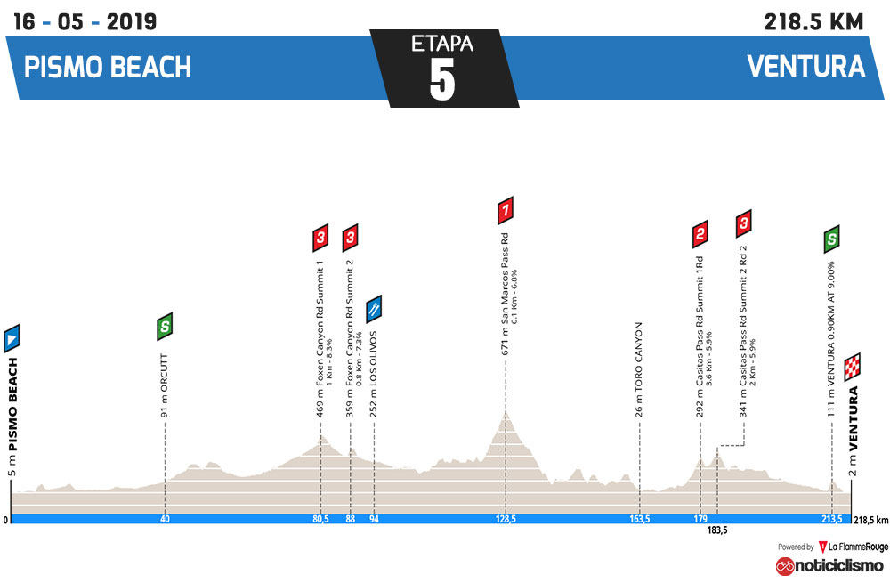Tour de California 2019 - Etapa 5