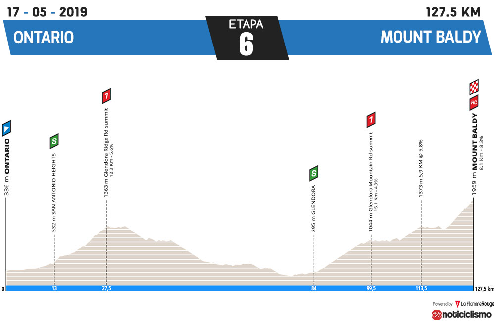Tour de California 2019 - Etapa 6