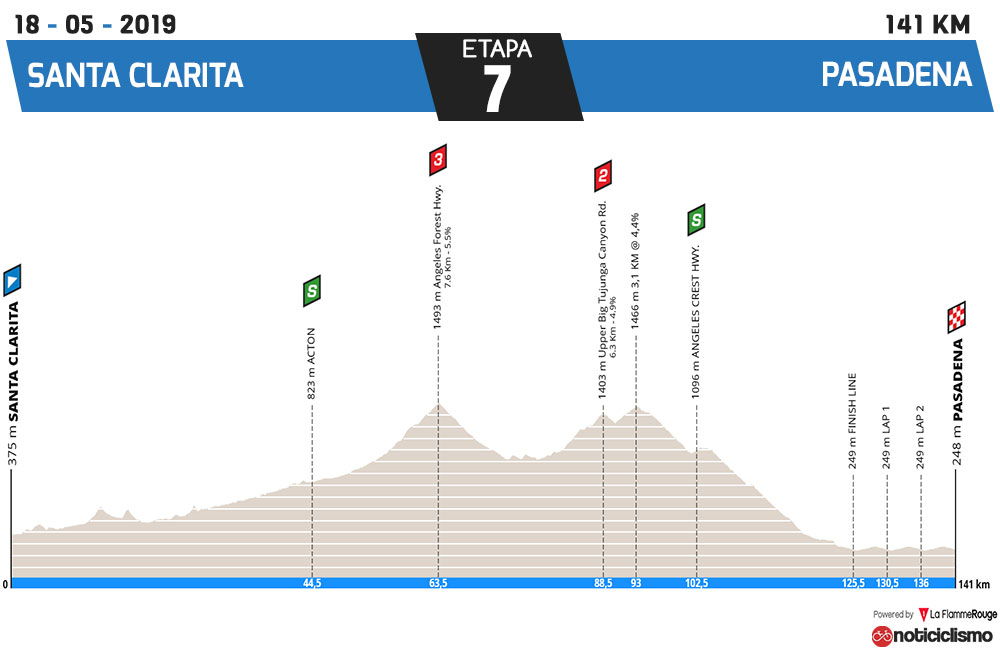 Tour de California 2019 - Etapa 7