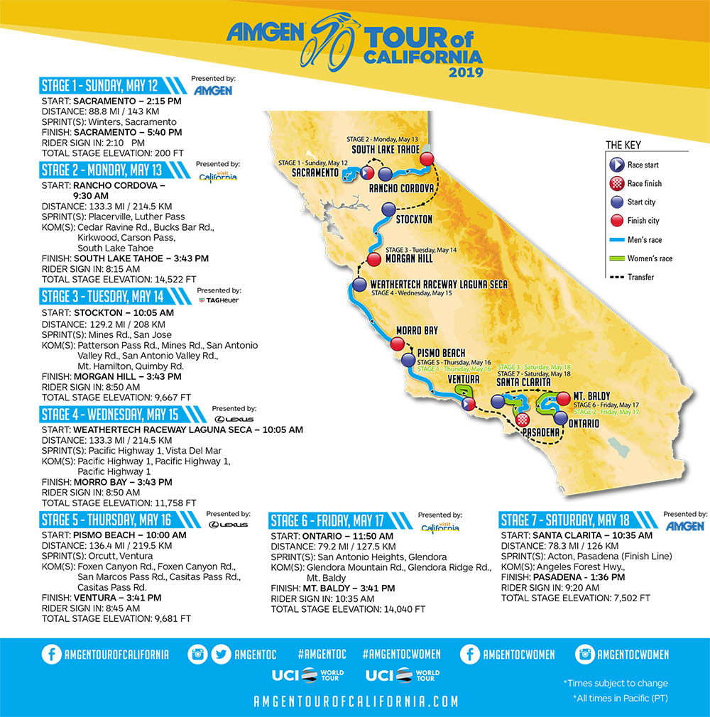 Tour de California 2019 - Recorrido
