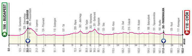 Giro de Italia 2020 - Etapa 2