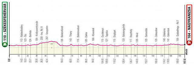 Giro de Italia 2020 - Etapa 3