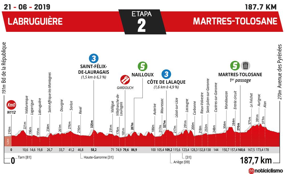 La Route d'Occitanie 2019 - Etapa 2