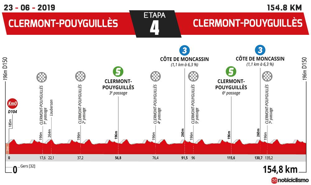 La Route d'Occitanie 2019 - Etapa 4