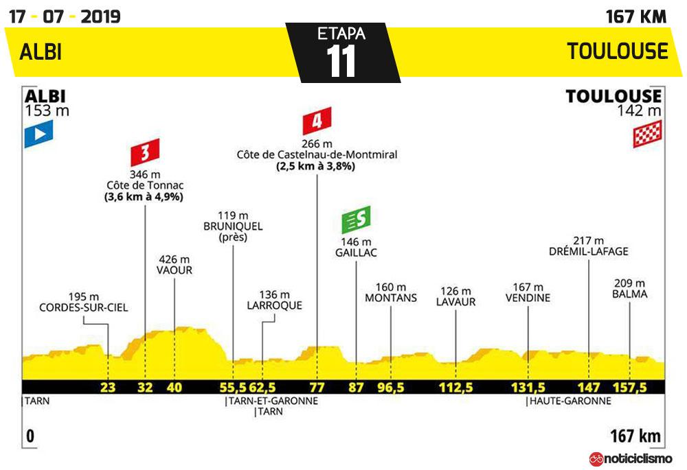 Tour de Francia 2019 - Etapa 11